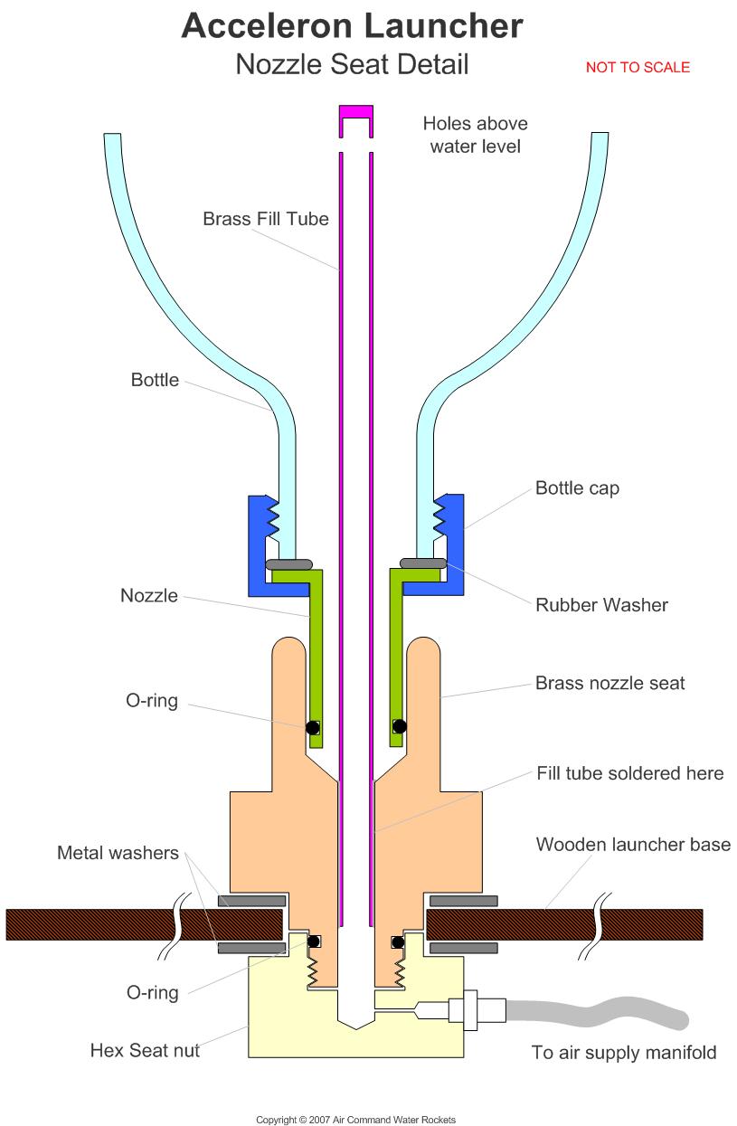 Bottle Rocket Nozzle Design Images