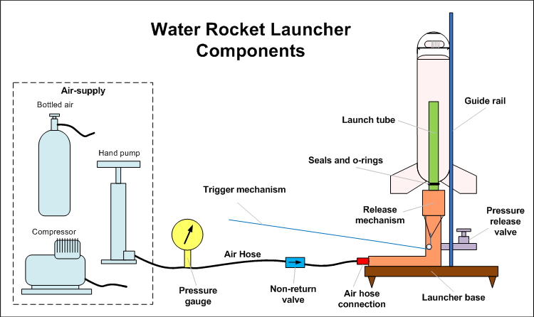 Air Command Water Rockets Building A Water Rocket Launcher