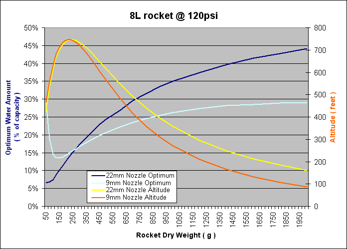 Air Command Water Rockets - How much water